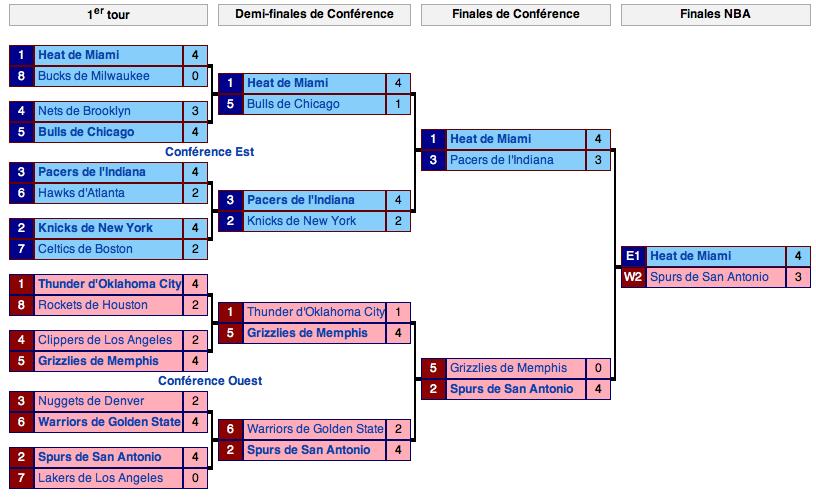 Tableau des Playoffs 2012-2013 (Source Wikipédia)