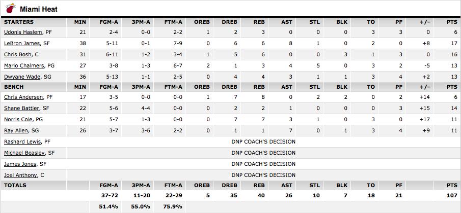 Statistiques Miami Heat