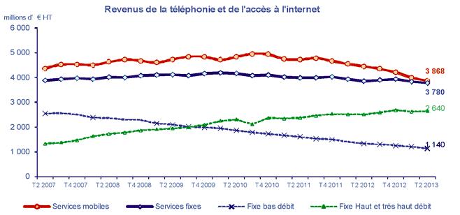 Revenus de la téléphonie et l'accès à l'internet, chiffres de l'ARCEP
