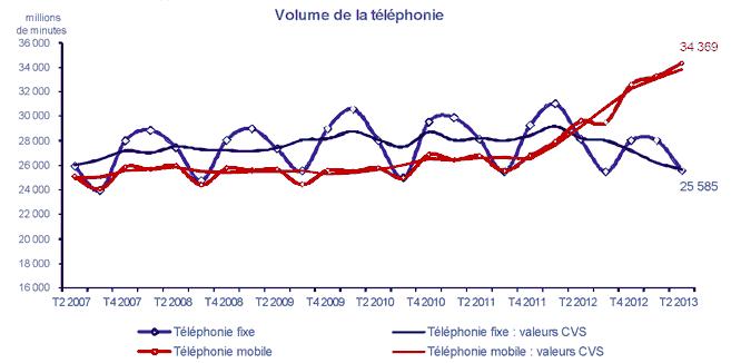 Volume de la téléphonie, chiffres de l'ARCEP