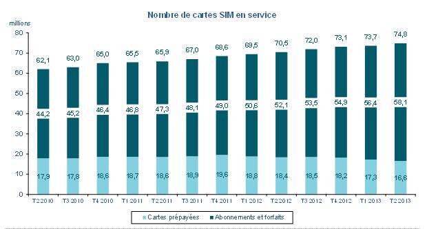Nombre de cartes SIM en service, chiffres ARCEP